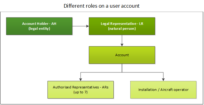 The different roles on a user account