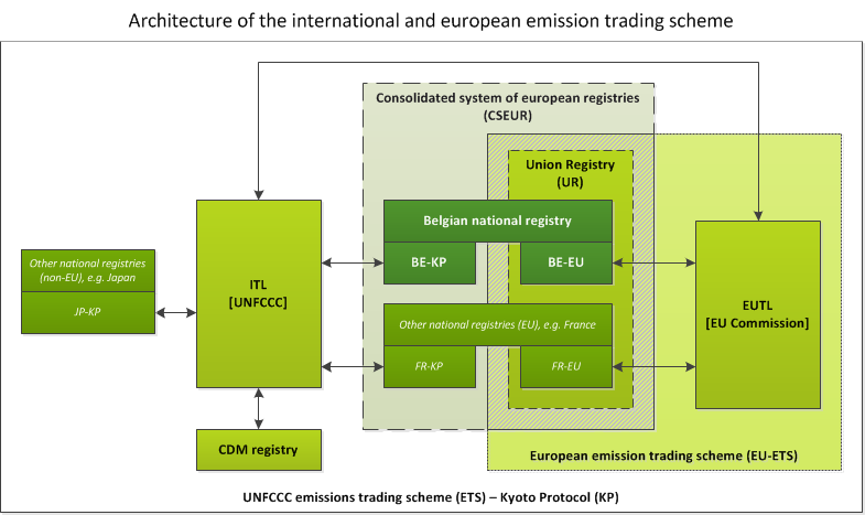 Structure of the emission trading schemes and the registry systems